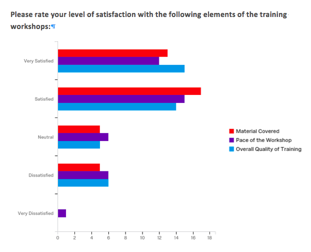 Survey of Level of Satisfaction with Workshop